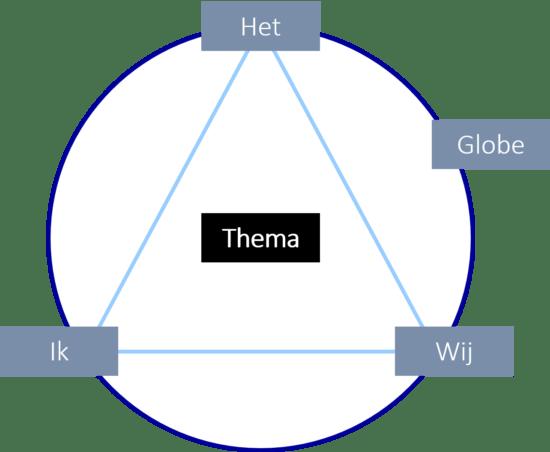 TGI Thema-gecentreerde Interactie model van Ruth Cohn model teamchange