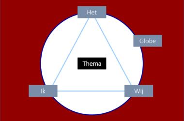 Thema-gecentreerde interactie voor teams