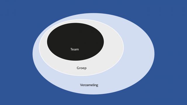 teamchange wat is een team