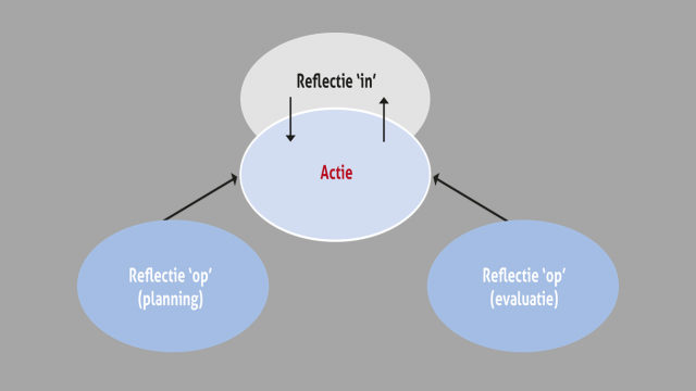 Hoe word ik een reflective practioner