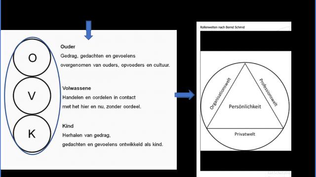 Fig.1-De-ego-posities-vanuit-de-Transactionele-Analyse-in-relatie-tot-de-Rollenwereld-van-Bernd-Schmid
